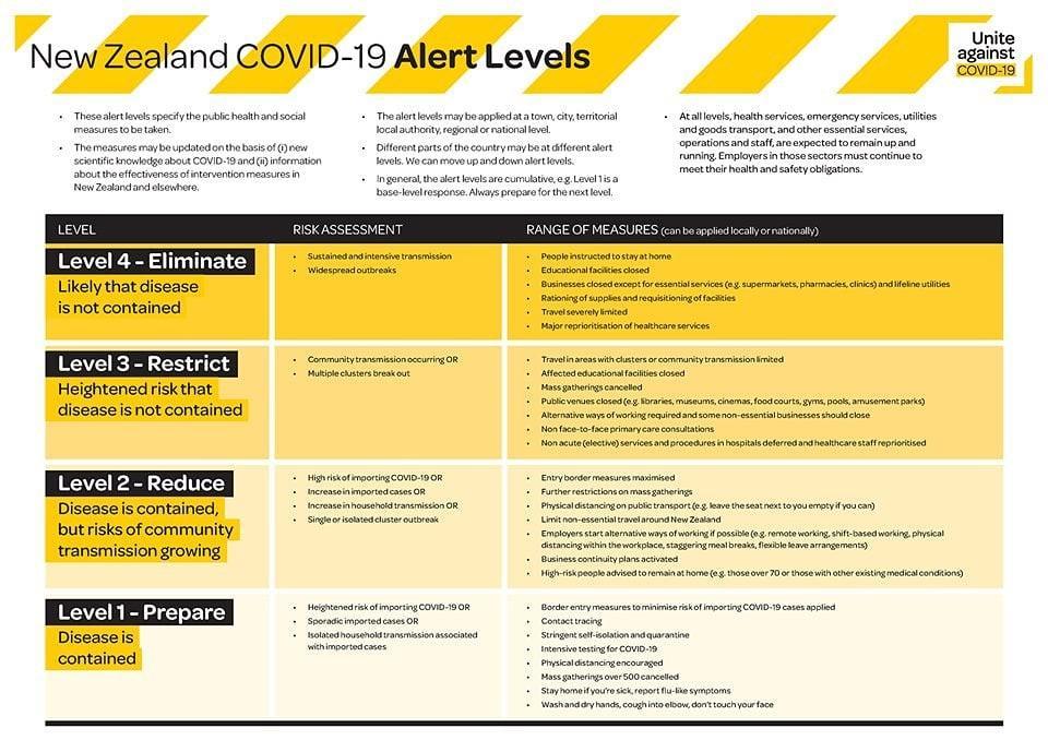 ニュージーランド 新型コロナウイルス 警報システム